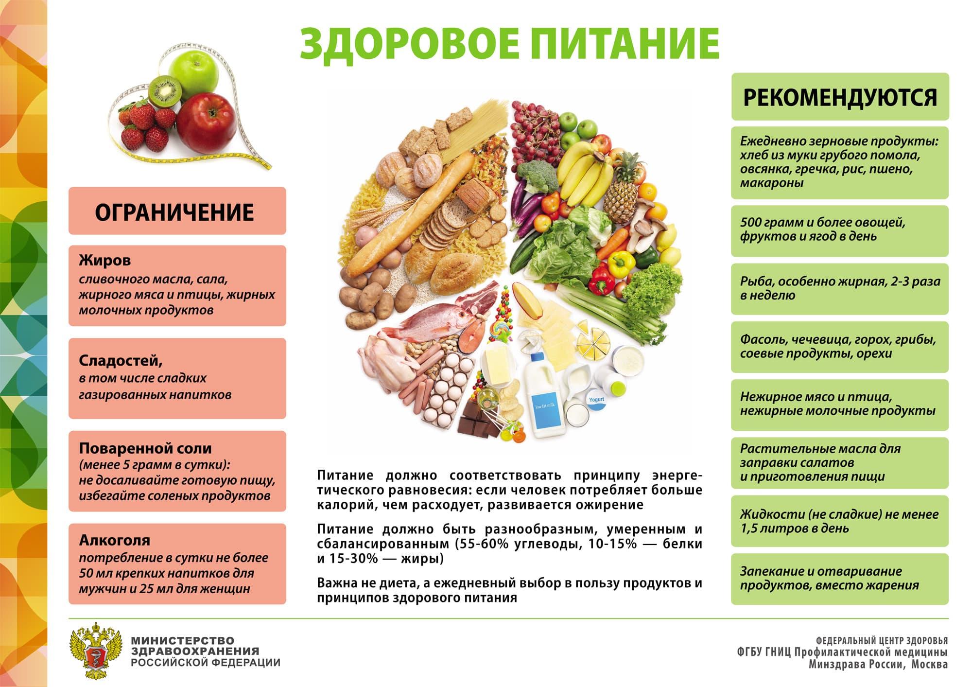 здоровое питание купить продукты
